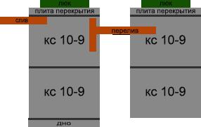 Септик кс 10-9 2+2